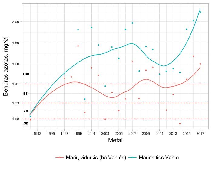 """Pav.4. Bendrojo azoto koncentracijos ir jų kitimas vidutiniškai Kuršių mariose (be Nemuno žiočių) ir mariose ties Ventės ragu (ties Nemuno žiotimis). Čia raudonos punktyrinės linijos atskiria skirtingos ekologinės būklės klases – apatinė linija atskiria """"gerą"""" būklę (GB) nuo """"vidutinės"""" (VB), vidurinė – """"vidutinę"""" būklę nuo """"blogos"""" (BB), ir viršutinė – """"blogą"""" būklę nuo """"labai blogos"""" (LBB)."""