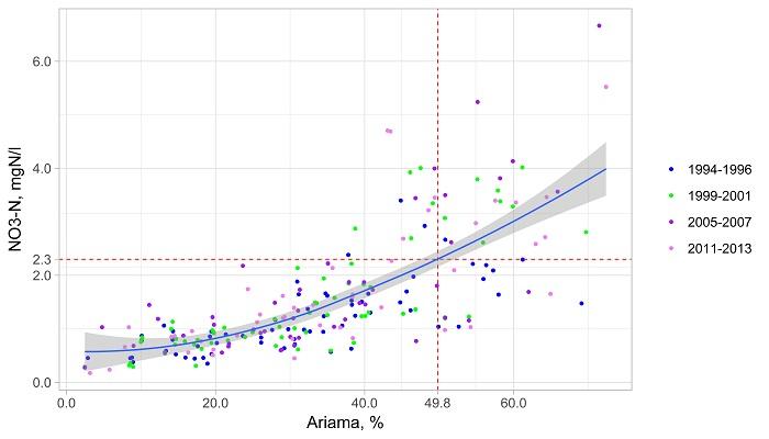 NO3-N koncentracijų upių tyrimų vietose asociacija su ariamos žemės plotais ir ribinė ariamos žemės dalies vertė, nuo kurios yra didelė tikimybė viršyti NO3-N nustatytus geros būklės kriterijus