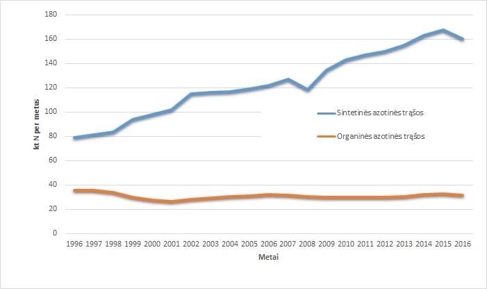 Pav.6. Sunaudotų trąšų kiekiai Lietuvoje 1996-2016 m.