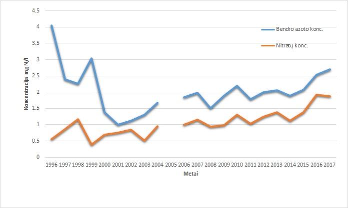 Pav.3. Vidutinių metinių azoto koncentracijų pokyčiai 1996-2017 m. arčiausiai žiočių esančioje Nemuno vandens kokybės stebėsenos vietoje (Nemune aukščiau Rusnės, aukščiau Leitės – kodas R13).